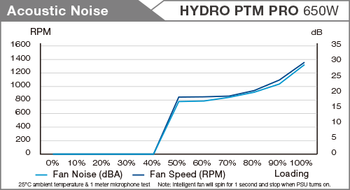 Hydro PTM Pro Noise table