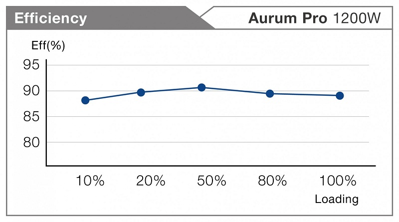 AURUM PRO 1200W Efficiency