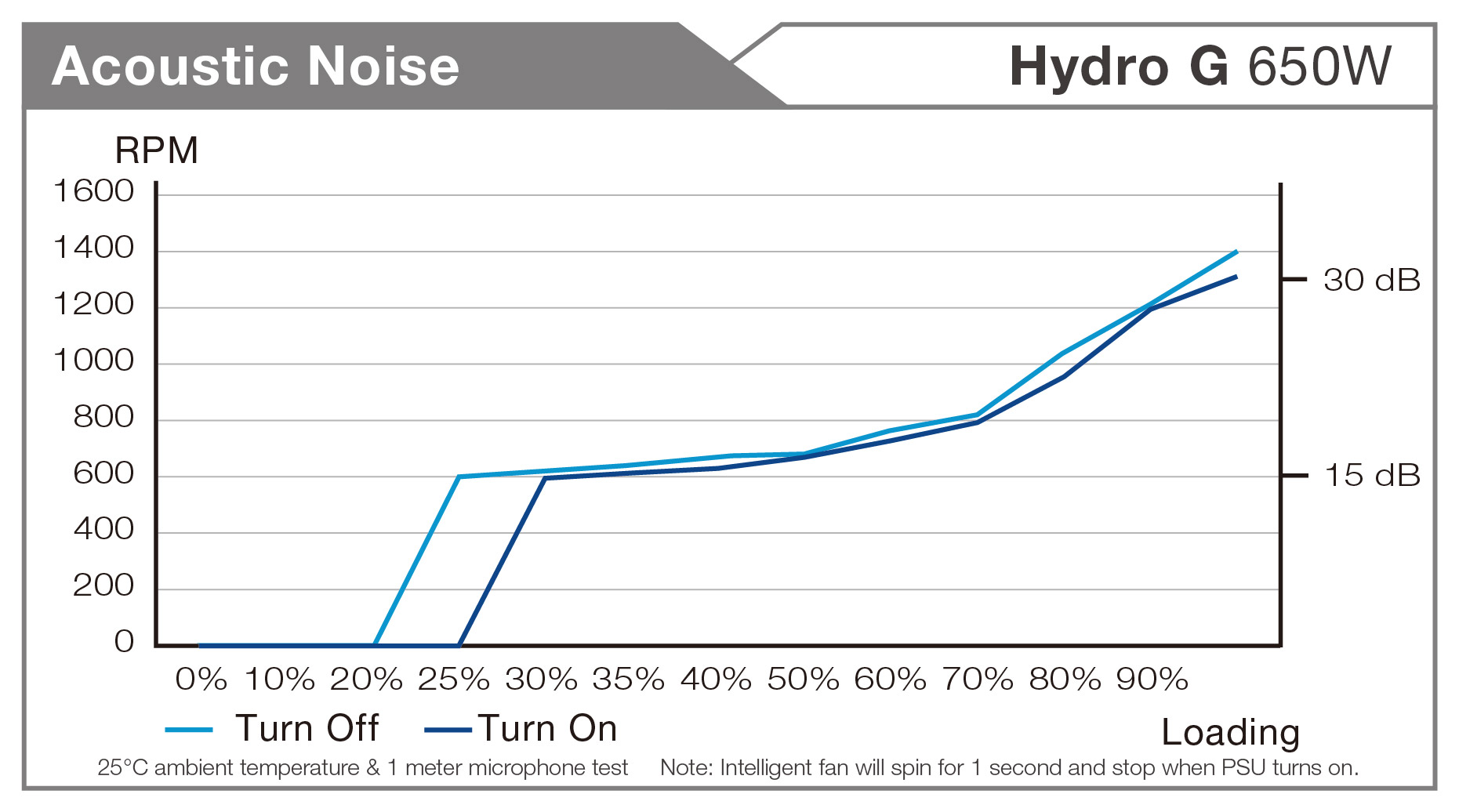Hydro G 650w Power Supply Fsplifestyle Fsp Hexa Plus H2 400 Noise