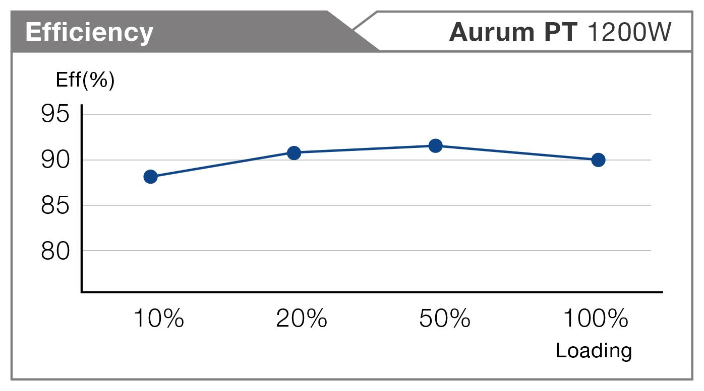 Aurum Pro, efficiency, 1200